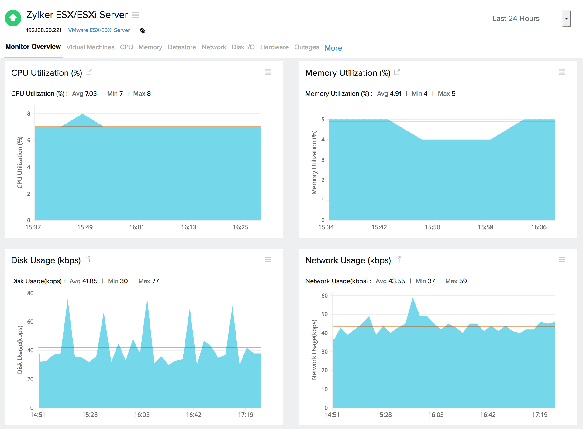 Performance Metrics of VMware ESX/ESXi monitor | Online Help Site24x7
