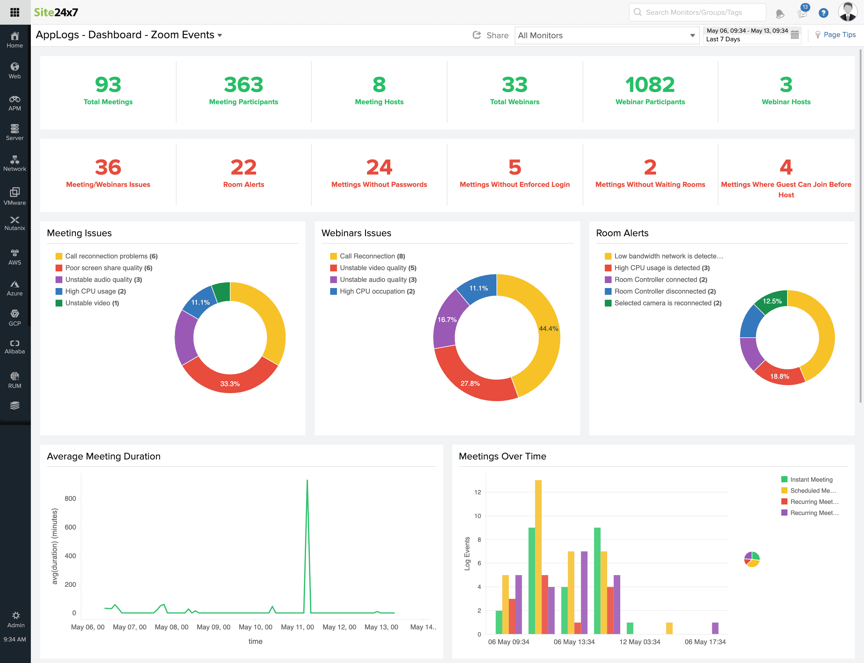 Zoom monitoring dashboard