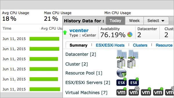 VMware Pemantauan